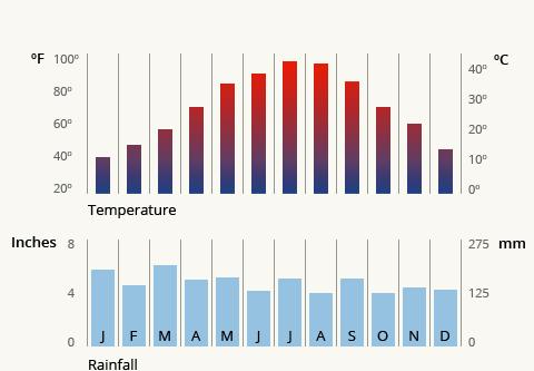 Visitortips-temp-rainfall